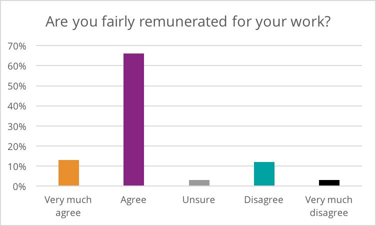 remuneration-graph